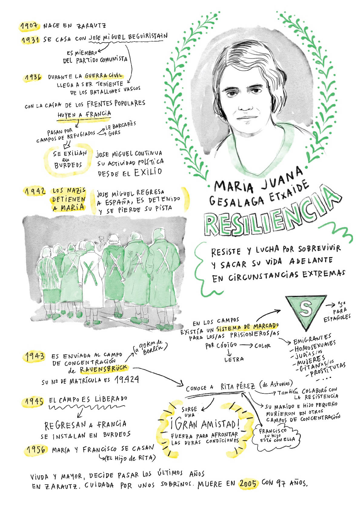 Maria Juana Guesalaga- Resiliencia